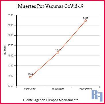 Muertes y Efectos Adversos por las vacunas Covid-19