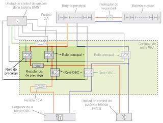 Conjunto de relés en baterías de alta tensión