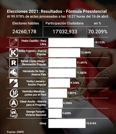 ONPE al 99.979%: Castillo 19.10%, Fujimori 13.36%, López Aliaga 11.69%, De Soto 11.58%
