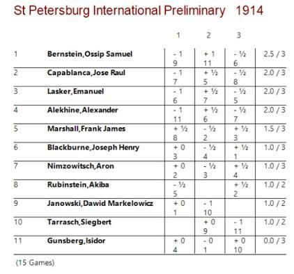 Lasker, Capablanca y Alekhine o ganar en tiempos revueltos (11)