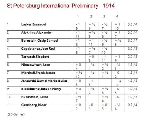 Lasker, Capablanca y Alekhine o ganar en tiempos revueltos (12)