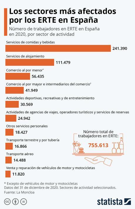 La economía española crecerá tan solo un 4% en 2021