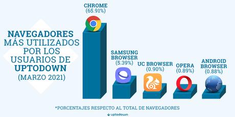 navegadores utilizados