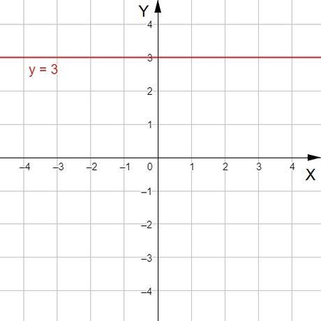 Funciones afines, lineales y constantes