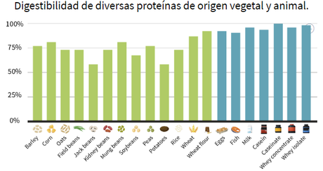 ¿Cuánta debo proteína comer según mi objetivo?