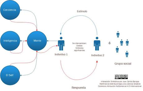 El interaccionismo simbólico I: George Herbert Mead