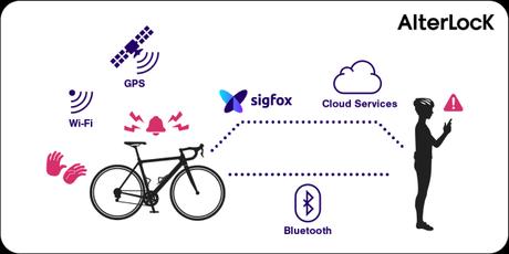 Alterlock, la nueva solución antirrobo de Nextscape