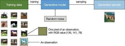 Unas ideas muy preliminares sobre modelos generativos