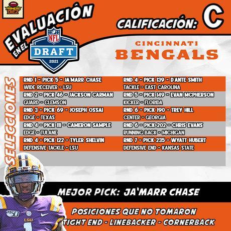 Análisis del Draft NFL 2021: Bengals, Browns, Ravens y Steelers
