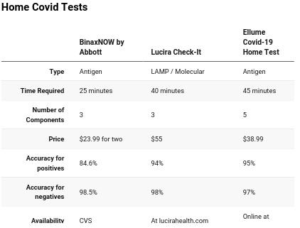 Revisamos tres pruebas de covid en casa. Los resultados fueron mixtos.