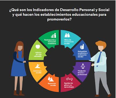 ¿Qué son los Indicadores de Desarrollo Personal y Social?  ¿Y cuál debiera ser el rol del Orientador frente a los IDPS?.
