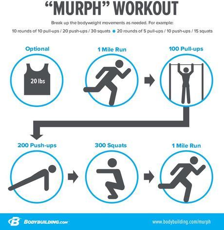 Infografía de desglose del entrenamiento de Murph