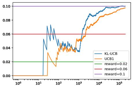 KL-UCB para un problema Bandido Multibrazo (Multi-Armed Bandit)