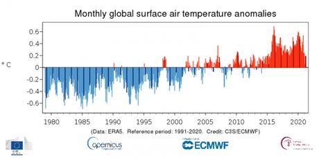 A pesar que el pasado mes estuvo más cálido que el promedio 1991-2020 a nivel global, fue el abril más fresco de 7 años en la última década. Venezuela entre las zonas con estas anomalías favorables