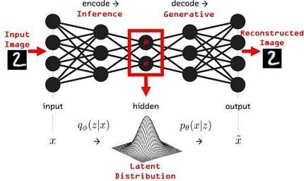 Modelos generativos, autocodificadores variacionales y el ingenio humano