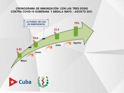 Cuba iniciará vacunación masiva contra covid-19 con sus propias dosis