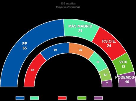 La batalla de Madrid.