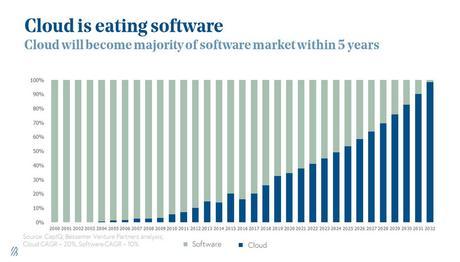 Software en la Nube. Todas las empresas lo usarán tarde o temprano.