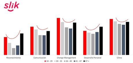 Los empleados con edades entre los 36 y los 47 años perciben una menor satisfacción en el ambiente laboral.