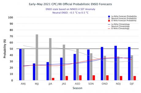 La Niña ha culminado! Se ha emitido la advertencia final sobre el fenómeno océano-atmosférico, con probabilidad de repetir a final de este año