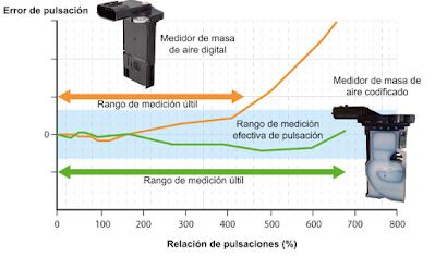 Medidor digital de masa de aire