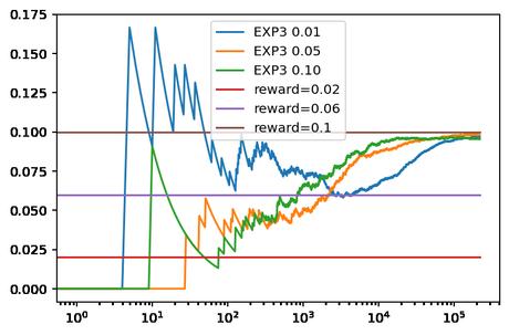 EXP3 para un problema Bandido Multibrazo (Multi-Armed Bandit)