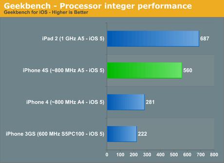 comparativa diferencias iphone 4s iphone 4 procesador