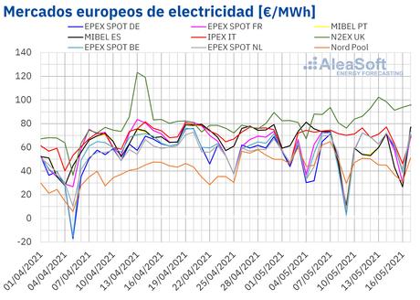 AleaSoft: La eólica marca las fluctuaciones de los mercados en medio de los precios altos del CO2 y el gas