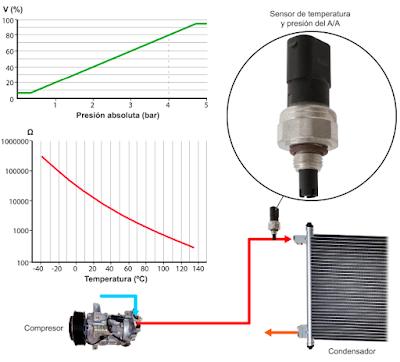Sensor de presión y temperatura del agente frigorífico