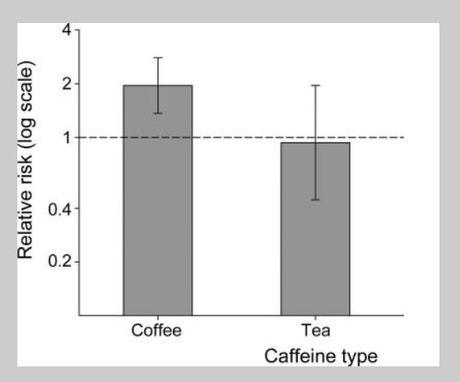 El café es la droga psicoactiva más consumida en el mundo...