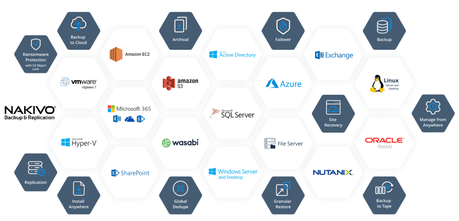 nakivo application portfolio