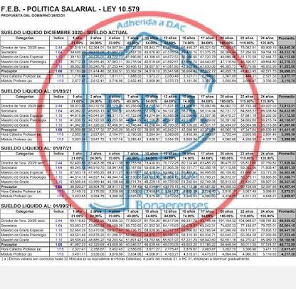 PBA Grilla salarial Julio.