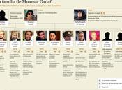familia Gadafi Argelia