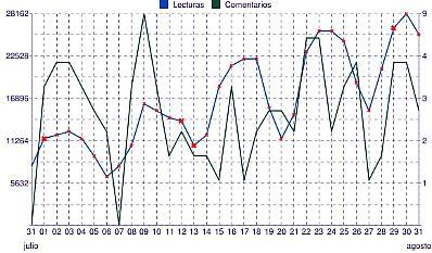 chart_agosto2011.jpg
