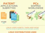 Infografia: Linux hace años