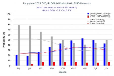 Existe un 78 por ciento de probabilidad de mantenernos sin el fenómeno El Niño ni La Niña durante este trimestre. Y es posible que La Niña retorne a final de este año