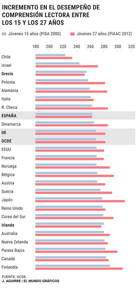 La OCDE evidencia el estancamiento en comprensión lectora de la generación de españoles que estudiaron con la Logse
