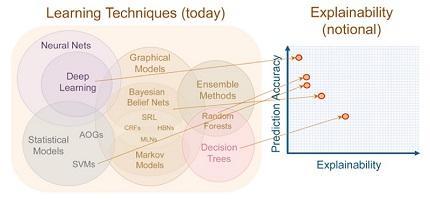 Un mapa de explicabilidad de algoritmos de inteligencia artificial