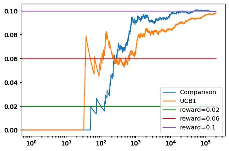 Comparación de refuerzo (reinforcement comparison) para un problema Bandido Multibrazo (Multi-Armed Bandit)