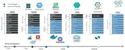 Modelos de software en la nube y el impacto en sistemas cognitivos