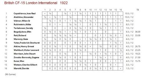 Lasker, Capablanca y Alekhine o ganar en tiempos revueltos (76)