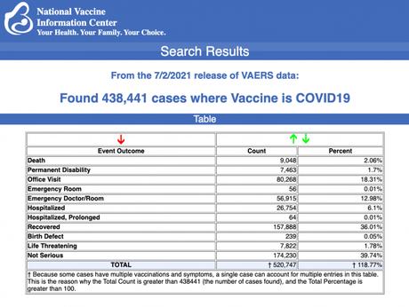 27.000 muertes y 3.130.000 efectos adversos por la inyección COVID en Europa, EEUU y Reino Unido