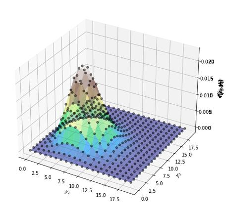 Estimación de máxima verosimilitud en Python