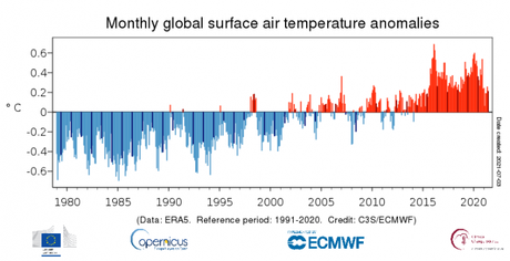 El pasado mes, se une a junio de 2018 como el cuarto junio más cálido registrado a nivel mundial, después de sus homólogos de 2016, 2019 y 2020