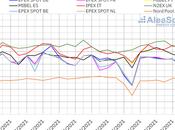 AleaSoft: precios mercados europeos retomaron senda alcista penúltima semana julio
