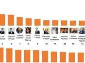 CEOs empresas españolas apuestan fuerte Linkedin