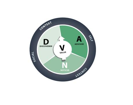DNA – V: un modelo de flexibilidad psicológica