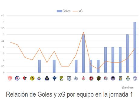 Goles y xG (Expected goals) de la jornada  1 del Futbol Mexicano