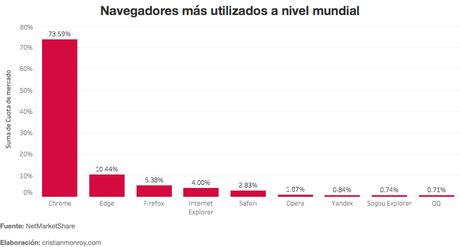 Top de navegadores más utilizados