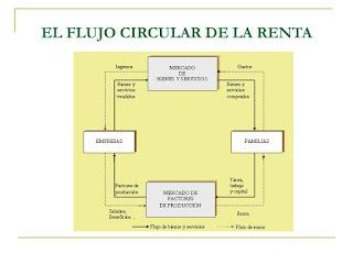 Una gran explicación del Flujo Circular de la Renta ...